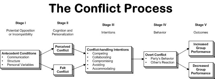the conflict process stages Conflict escalation is a gradual regression from a mature to immature level of emotional development the psychological process develops step by step in a strikingly reciprocal way to the way we grow up.